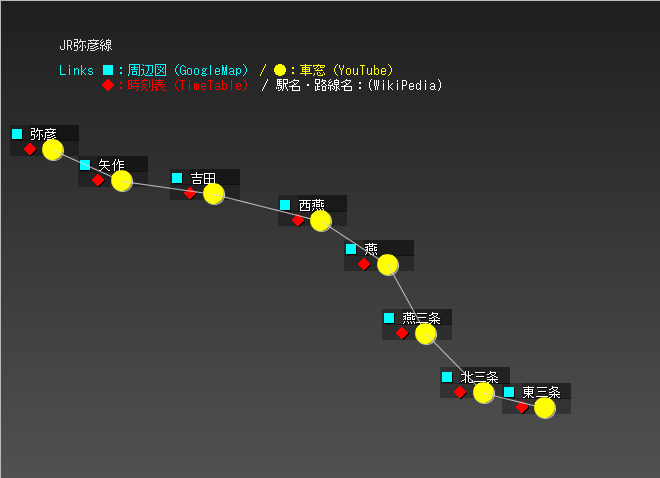 JR弥彦線