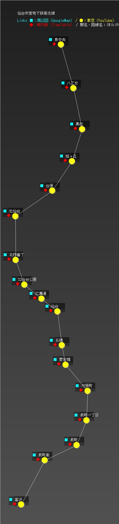 仙台市営地下鉄南北線