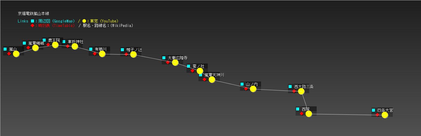 京福電鉄嵐山本線