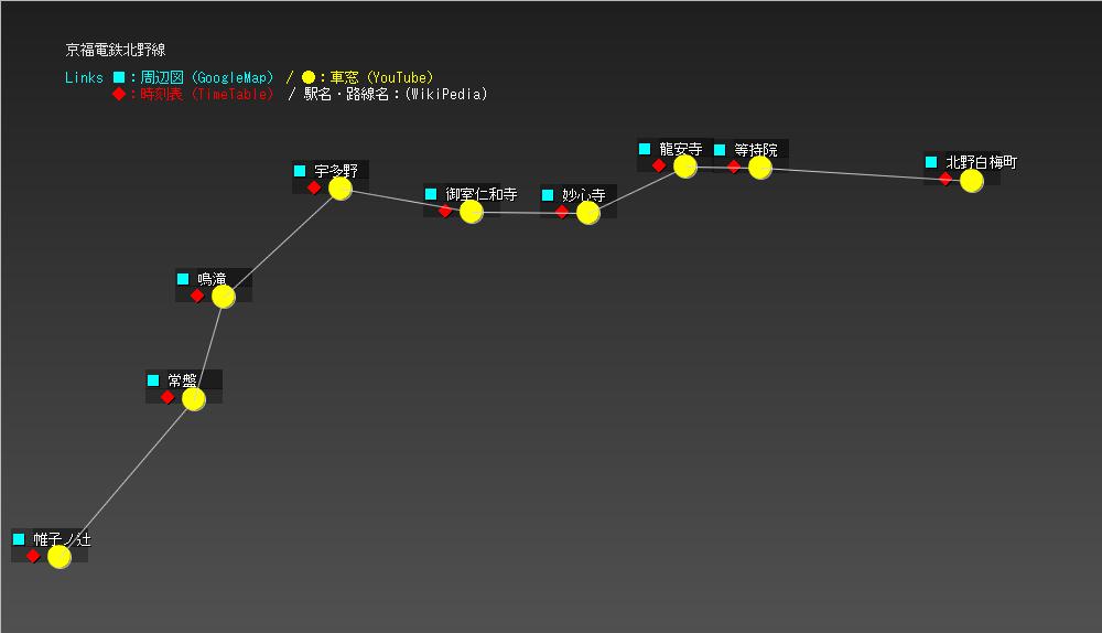 京福電鉄北野線