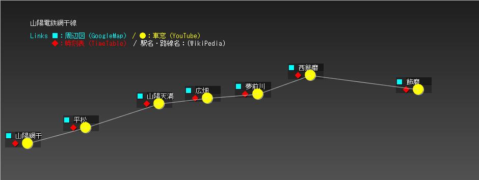 山陽電鉄網干線
