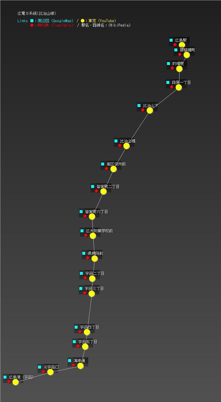 広電5系統(比治山線)