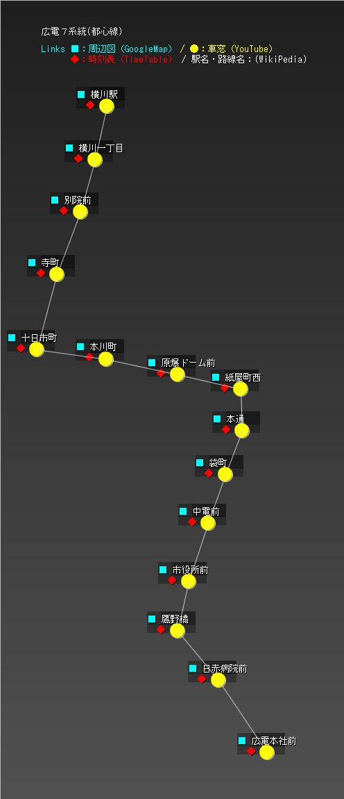 広電7系統(都心線)