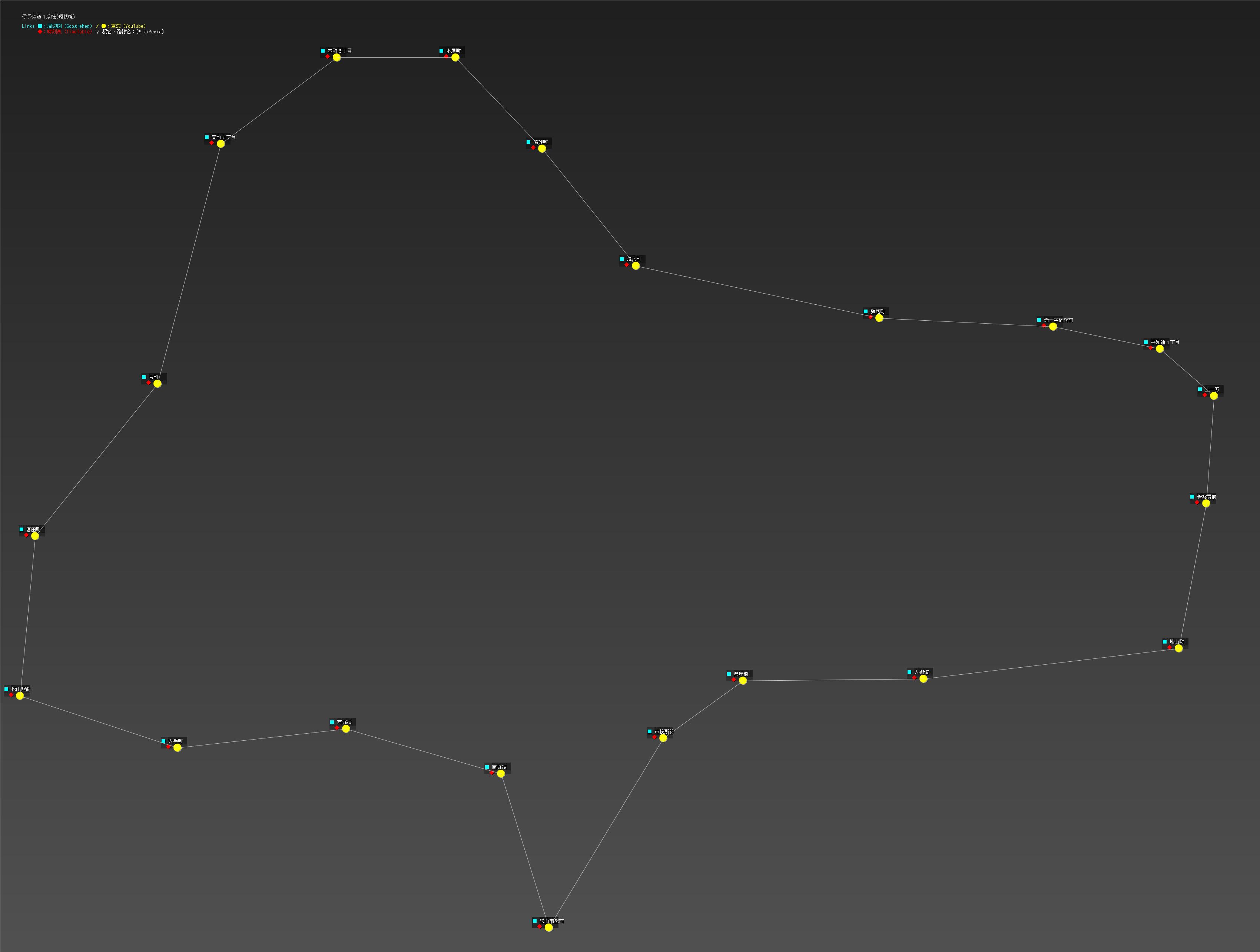 伊予鉄道1系統(環状線)