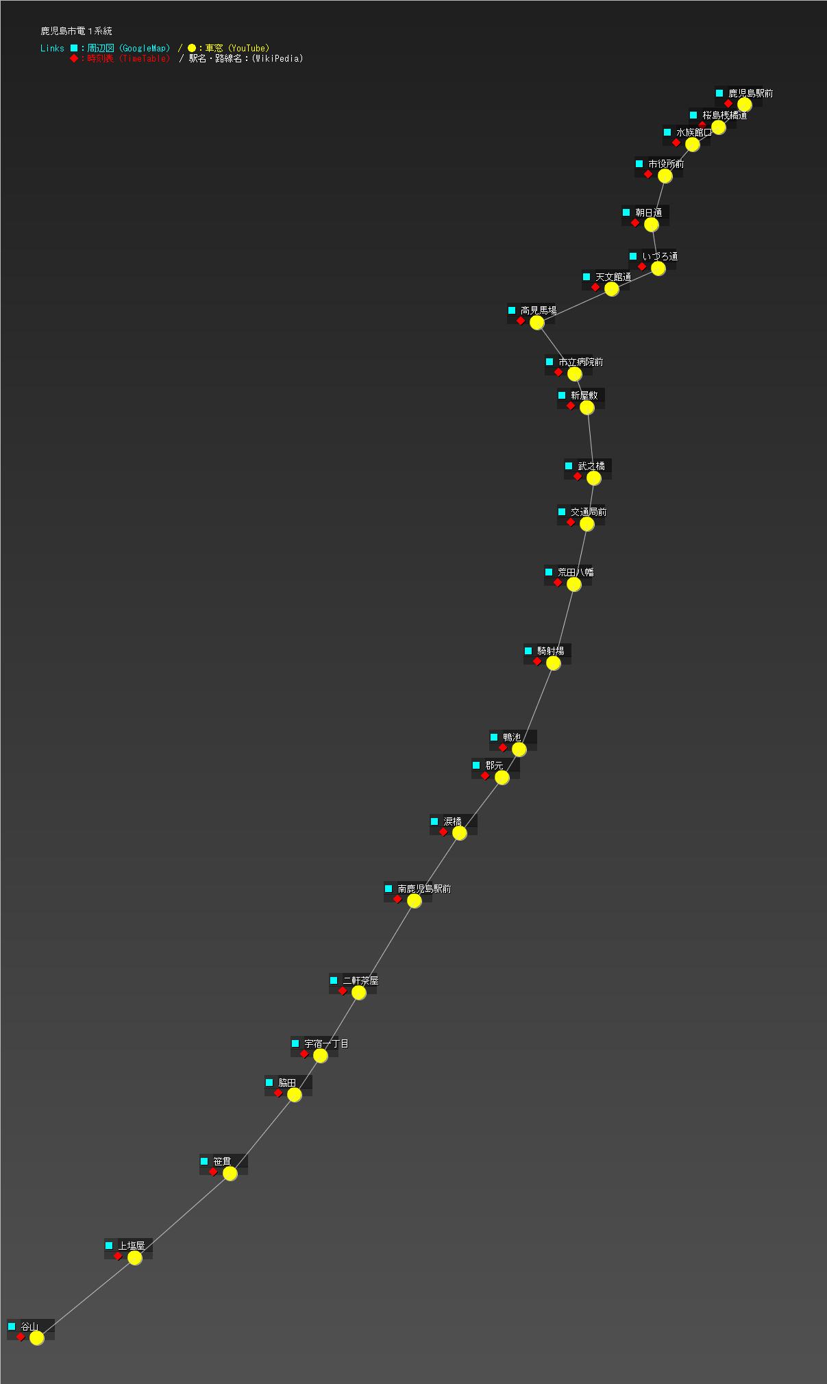 鹿児島市電1系統